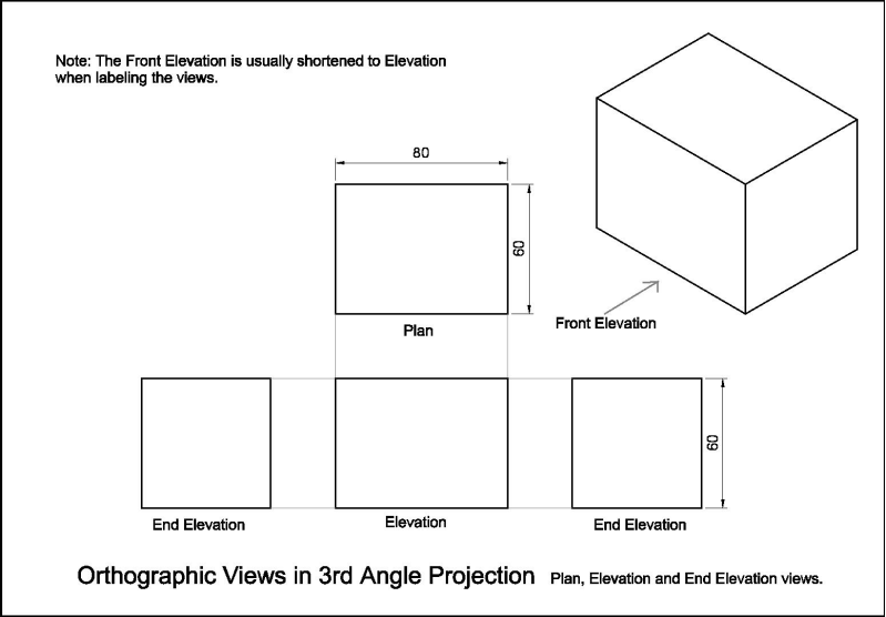 Elevation End Elevation Plan : Orthographics